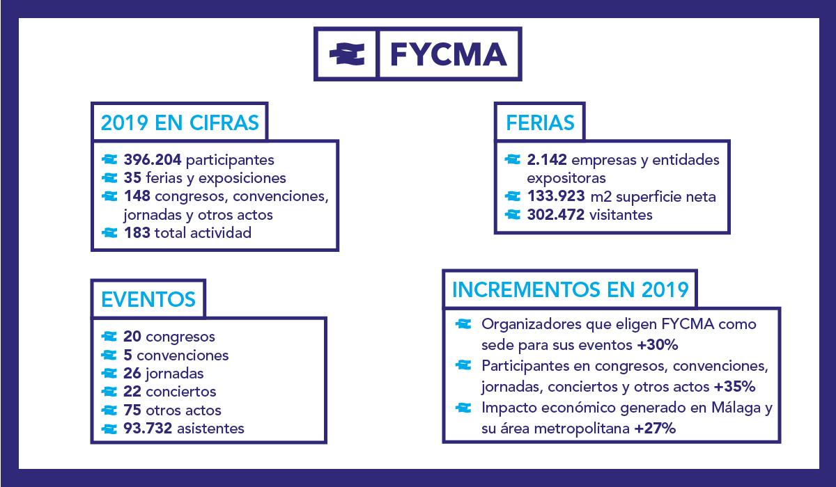 summary image Fycma Memoir 2019
